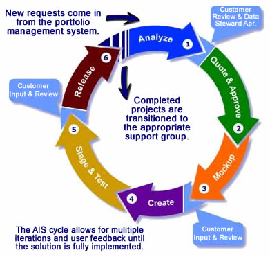 AIS Cycle