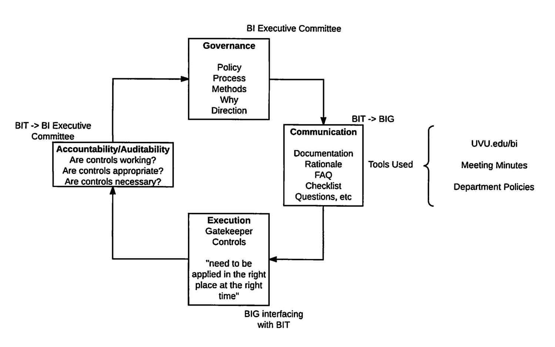 Policy procedure governance plan policy procedure business intelligence governance flow chart nvjuhfo Choice Image