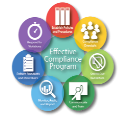U.S. Sentencing Commission best practice principles for effective compliance programs