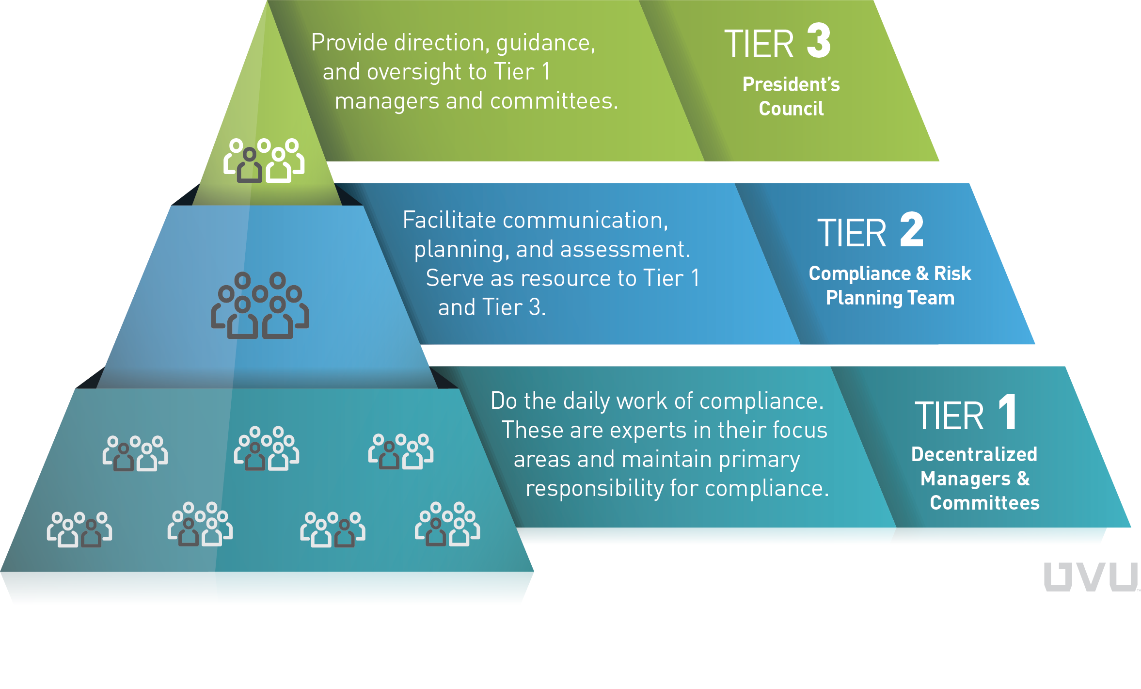 UVU compliance three-tiered structure image