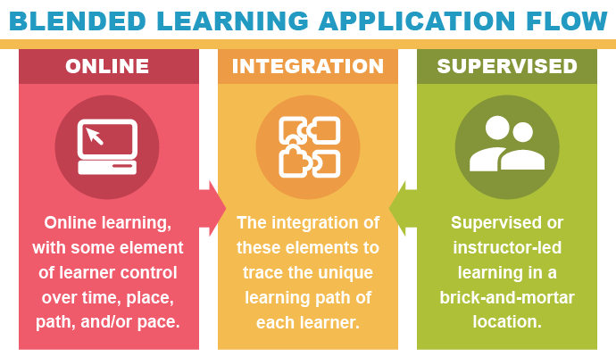 blended learning application flow example