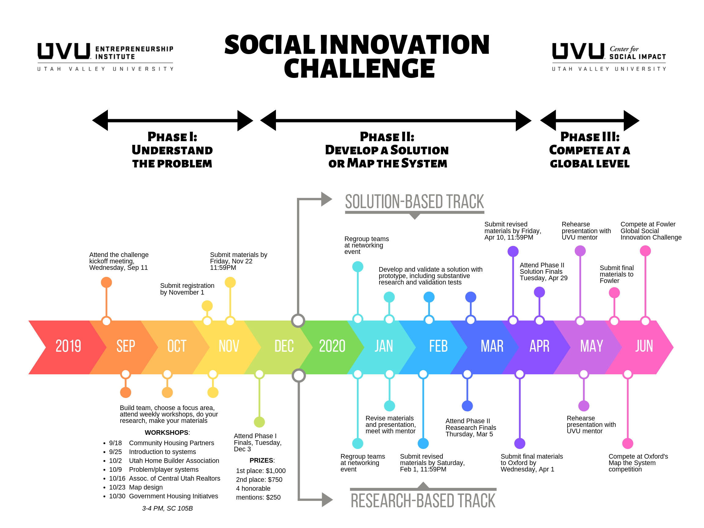 UVU Social Innovation Challenge Timeline Graphic