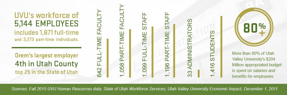 UVU workforce