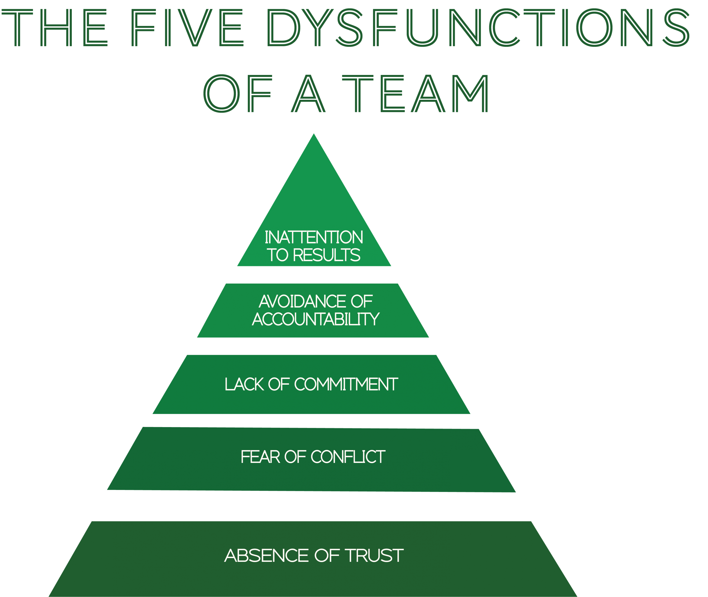 The Five Dysfunctions Of A Team Is A Book By Patrick Lencioni Currently We Are Utilizing This Book And Its Concepts To Build Trust In It And Come Together