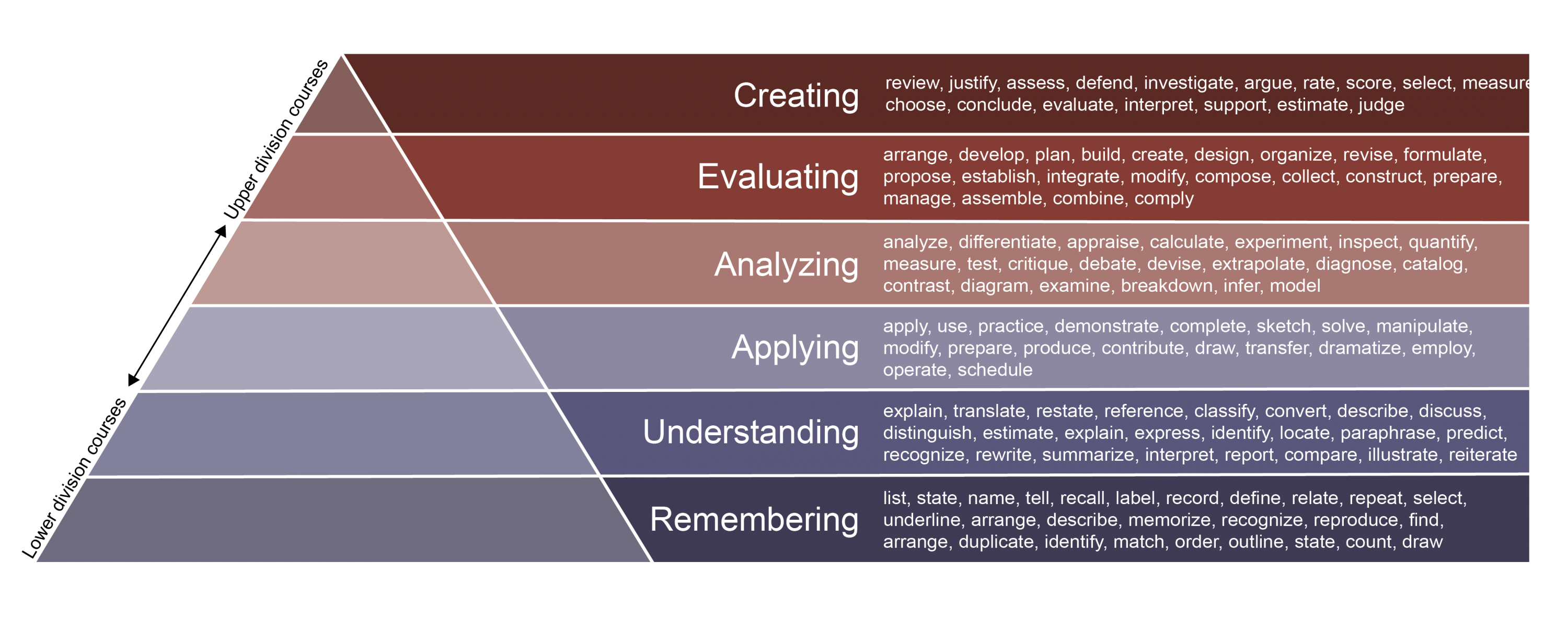 Bloom's Taxonomy Pyramid with Verbs