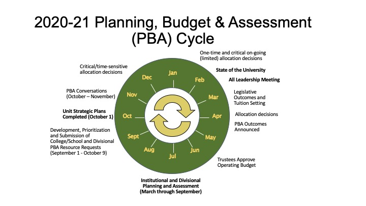 2020-21 PBA Cycle