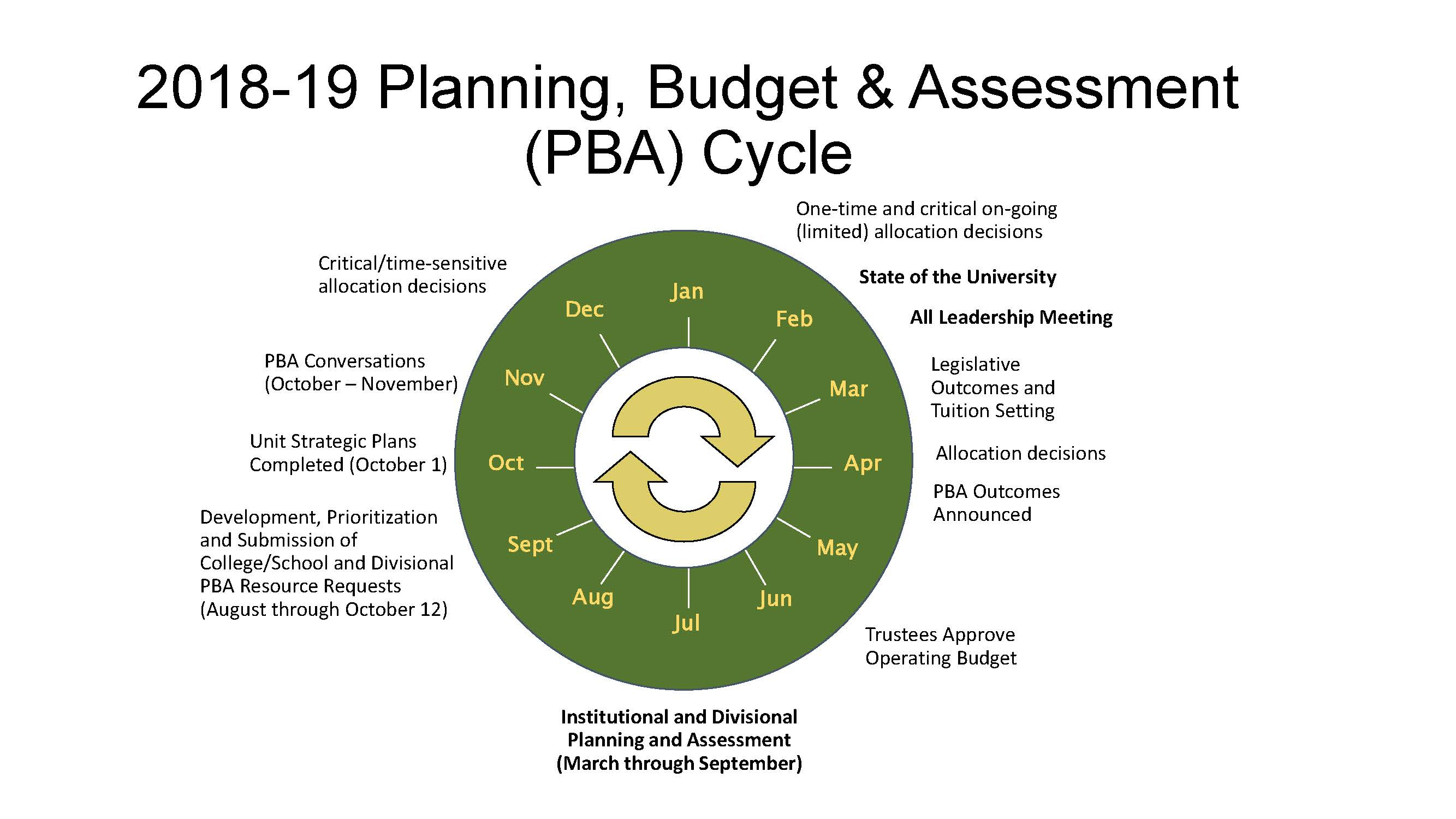 pba home page planning budget and assessment utah valley university