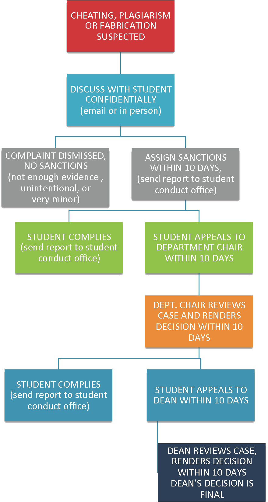Academic Misconduct, Due Process, flowchart, UVU