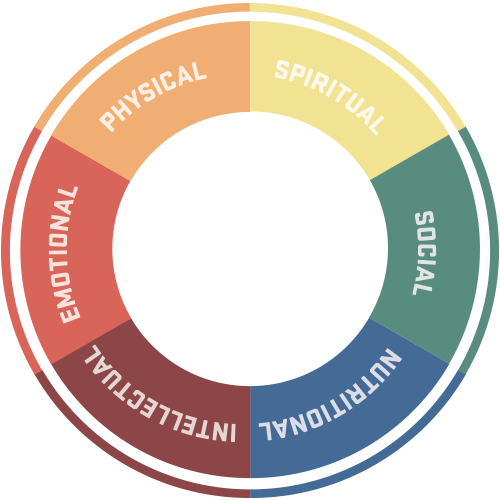 Wheel of Wellness covers six areas of wellness: Intellectual, emotional, physical, spiritual, social, and nutritional.